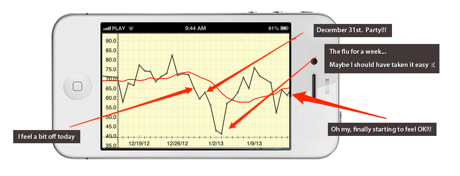 HRV+ - Heart Rate Variability Monitor Chart